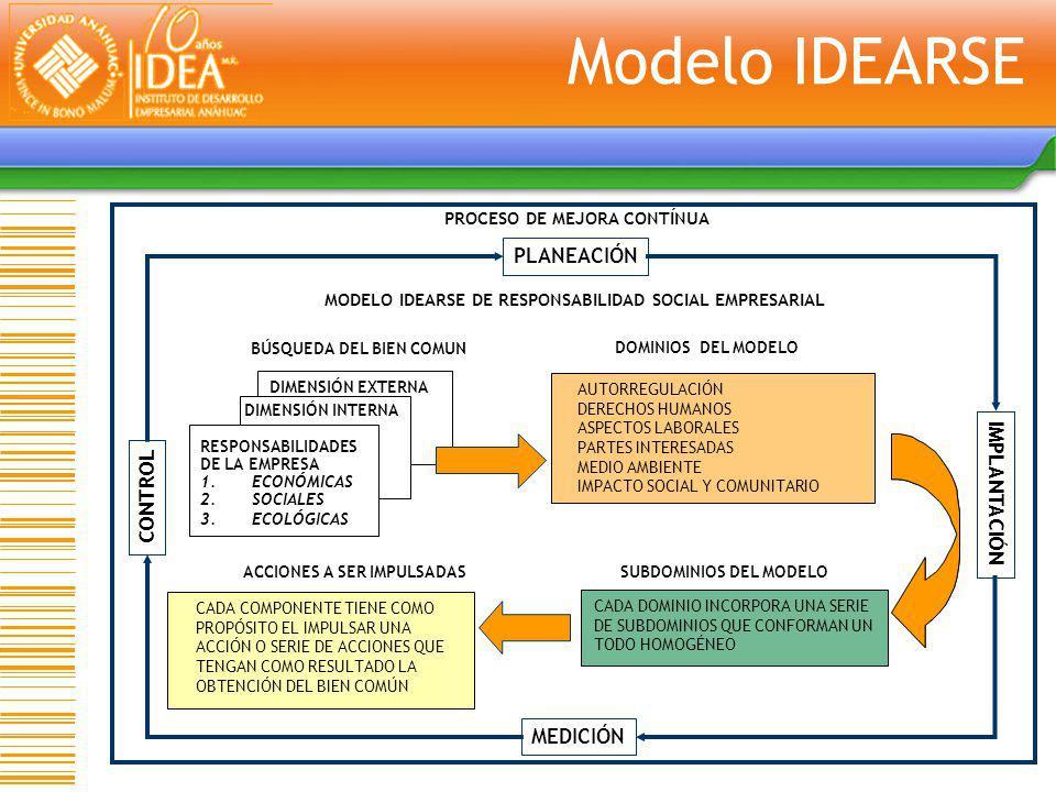 Modelo IDEARSE BÚSQUEDA DEL BIEN COMUN RESPONSABILIDAES DE LA EMPRESA 1. ECONÓMICAS 2. SOCIALES 3. ECOLÓGICAS DIMENSIÓN INTERNA DIMENSIÓN EXTERNA PROC