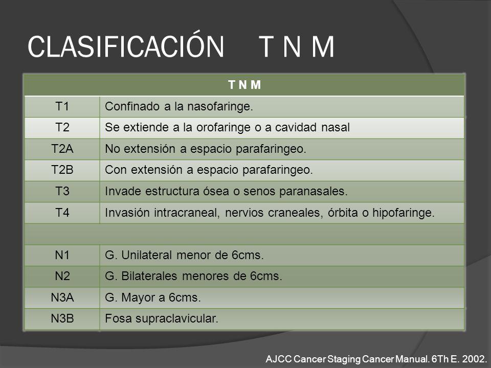 CLASIFICACIÓN T N M T N M T1Confinado a la nasofaringe. T2Se extiende a la orofaringe o a cavidad nasal T2ANo extensión a espacio parafaringeo. T2BCon