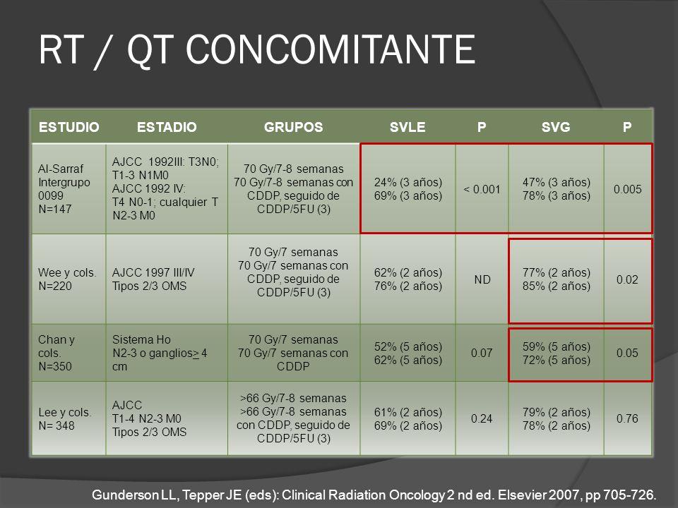 RT / QT CONCOMITANTE ESTUDIOESTADIOGRUPOSSVLEPSVGP Al-Sarraf Intergrupo 0099 N=147 AJCC 1992III: T3N0; T1-3 N1M0 AJCC 1992 IV: T4 N0-1; cualquier T N2
