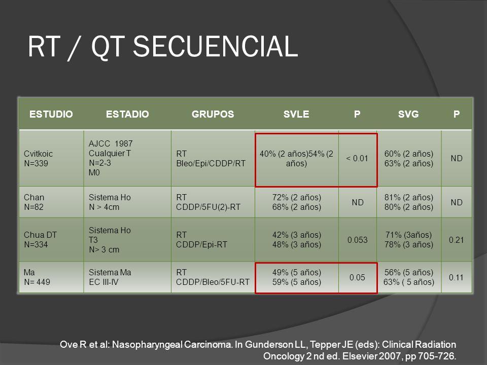 RT / QT SECUENCIAL ESTUDIOESTADIOGRUPOSSVLEPSVGP Cvitkoic N=339 AJCC 1987 Cualquier T N=2-3 M0 RT Bleo/Epi/CDDP/RT 40% (2 años)54% (2 años) < 0.01 60%