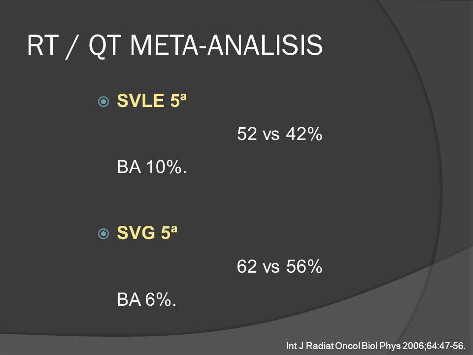 RT / QT META-ANALISIS SVLE 5ª 52 vs 42% BA 10%. SVG 5ª 62 vs 56% BA 6%. Int J Radiat Oncol Biol Phys 2006;64:47-56.