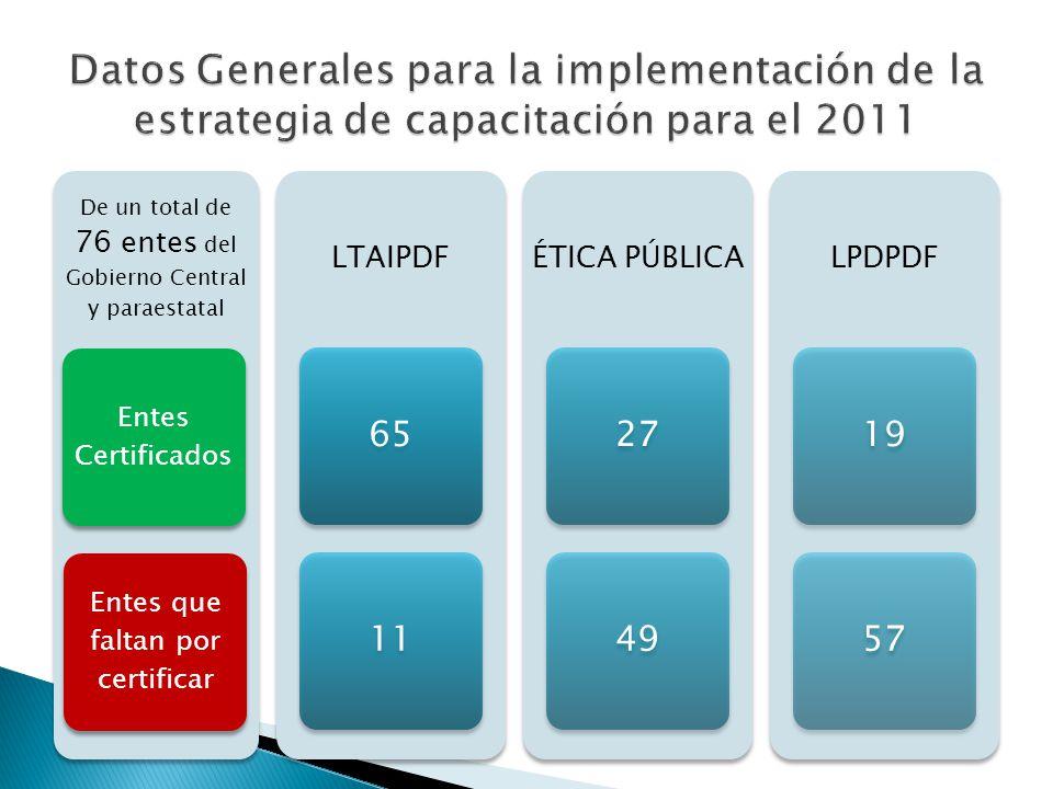 De un total de 76 entes del Gobierno Central y paraestatal Entes Certificados Entes que faltan por certificar LTAIPDF 6511 ÉTICA PÚBLICA 2749 LPDPDF 1