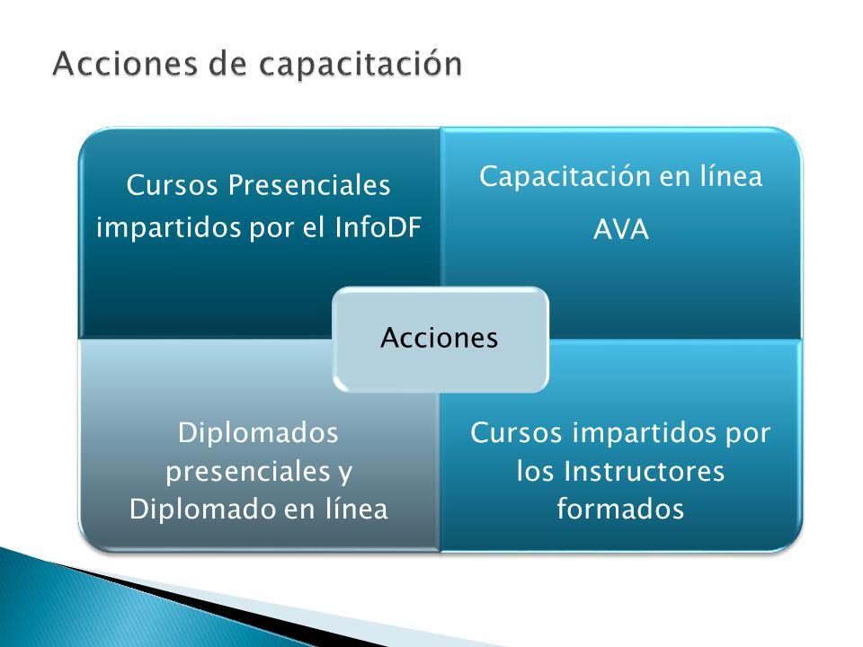 Cursos Presenciales impartidos por el InfoDF Capacitación en línea AVA Diplomados presenciales y Diplomado en línea Cursos impartidos por los Instructores formados Acciones