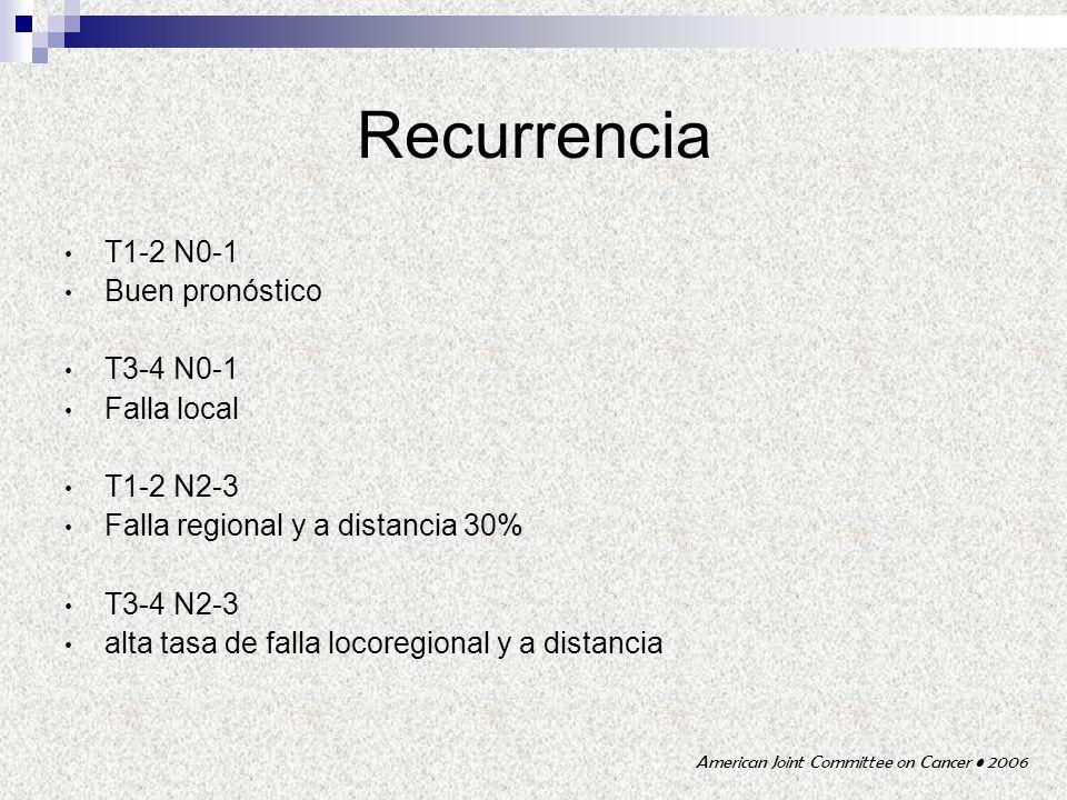 Recurrencia T1-2 N0-1 Buen pronóstico T3-4 N0-1 Falla local T1-2 N2-3 Falla regional y a distancia 30% T3-4 N2-3 alta tasa de falla locoregional y a d