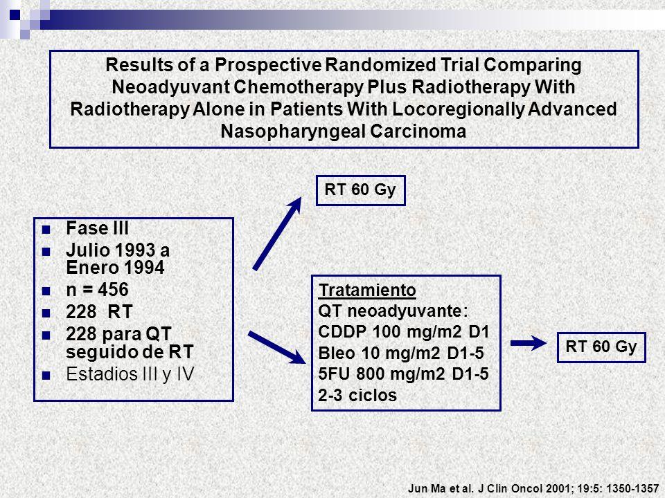 Fase III Julio 1993 a Enero 1994 n = 456 228 RT 228 para QT seguido de RT Estadios III y IV Results of a Prospective Randomized Trial Comparing Neoady