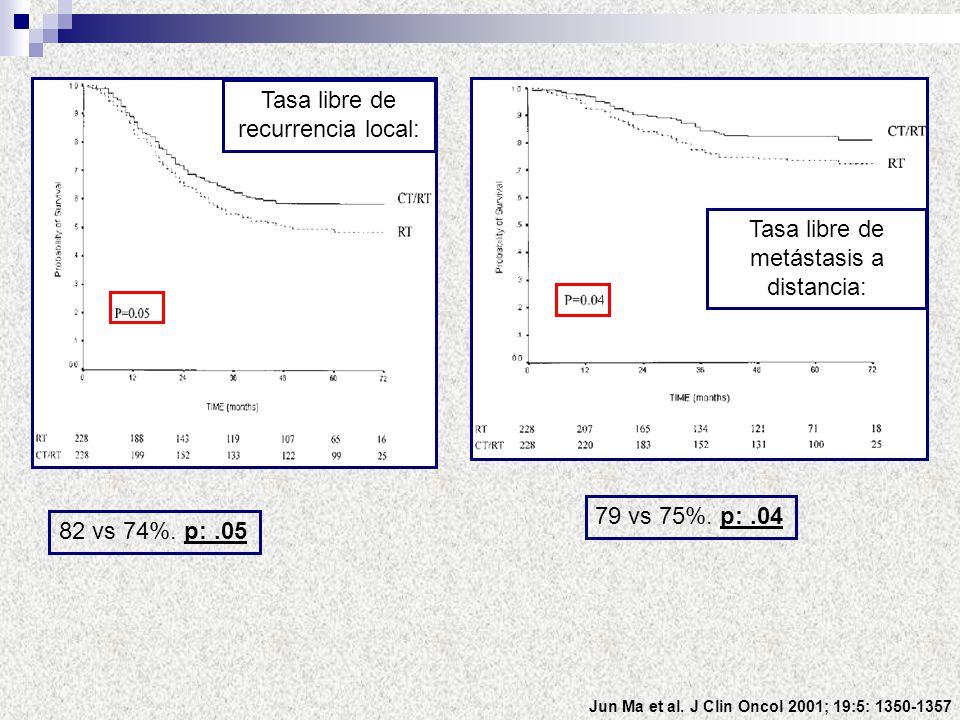 Jun Ma et al. J Clin Oncol 2001; 19:5: 1350-1357 82 vs 74%. p:.05 79 vs 75%. p:.04 Tasa libre de recurrencia local: Tasa libre de metástasis a distanc