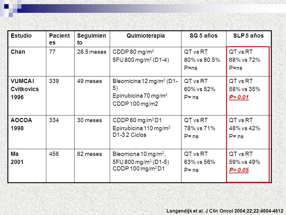 Langendijk et al. J Clin Oncol 2004;22;22:4604-4612 EstudioPacient es Seguimien to QuimioterapiaSG 5 añosSLP 5 años Chan7728.5 mesesCDDP 80 mg/m 2 5FU