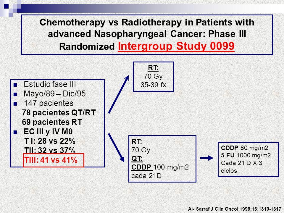 Estudio fase III Mayo/89 – Dic/95 147 pacientes 78 pacientes QT/RT 69 pacientes RT EC III y IV M0 T I: 28 vs 22% TII: 32 vs 37% TIII: 41 vs 41% Al- Sa
