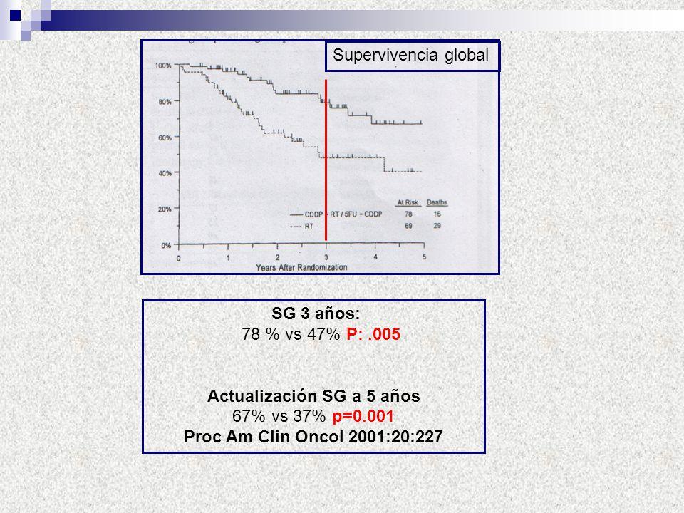 Supervivencia global SG 3 años: 78 % vs 47% P:.005 Actualización SG a 5 años 67% vs 37% p=0.001 Proc Am Clin Oncol 2001:20:227