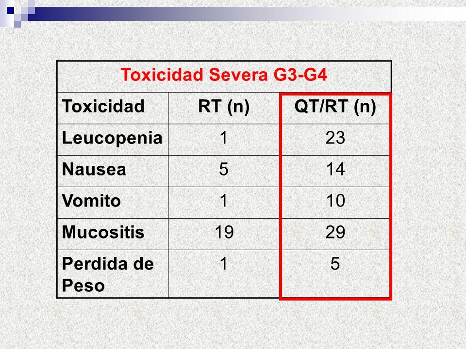 Toxicidad Severa G3-G4 ToxicidadRT (n)QT/RT (n) Leucopenia123 Nausea514 Vomito110 Mucositis1929 Perdida de Peso 15