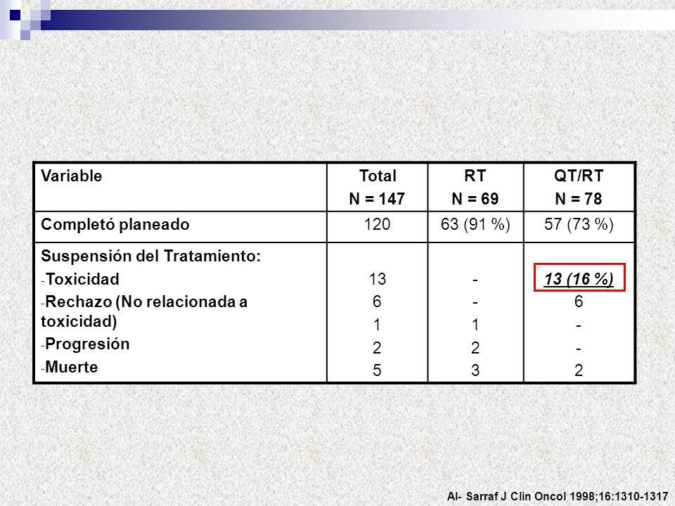 VariableTotal N = 147 RT N = 69 QT/RT N = 78 Completó planeado12063 (91 %)57 (73 %) Suspensión del Tratamiento: - Toxicidad - Rechazo (No relacionada