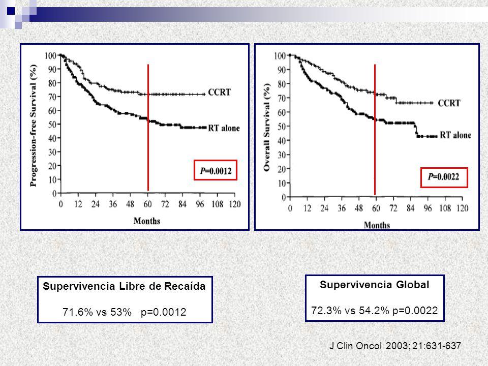 Supervivencia Libre de Recaída 71.6% vs 53% p=0.0012 J Clin Oncol 2003; 21:631-637 Supervivencia Global 72.3% vs 54.2% p=0.0022
