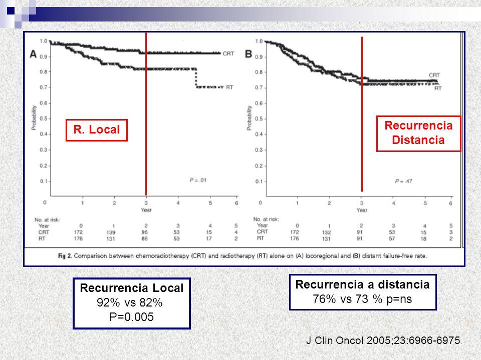 Recurrencia Local 92% vs 82% P=0.005 Recurrencia a distancia 76% vs 73 % p=ns J Clin Oncol 2005;23:6966-6975. R. Local Recurrencia Distancia