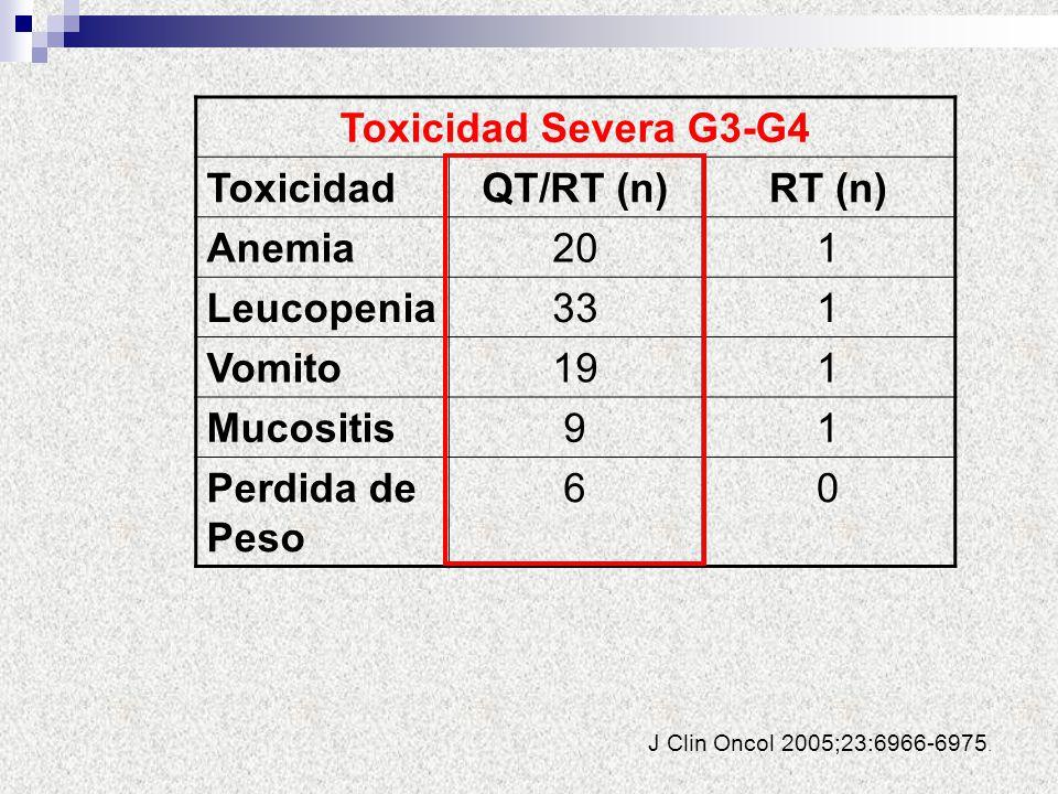 J Clin Oncol 2005;23:6966-6975. Toxicidad Severa G3-G4 ToxicidadQT/RT (n)RT (n) Anemia201 Leucopenia331 Vomito191 Mucositis91 Perdida de Peso 60