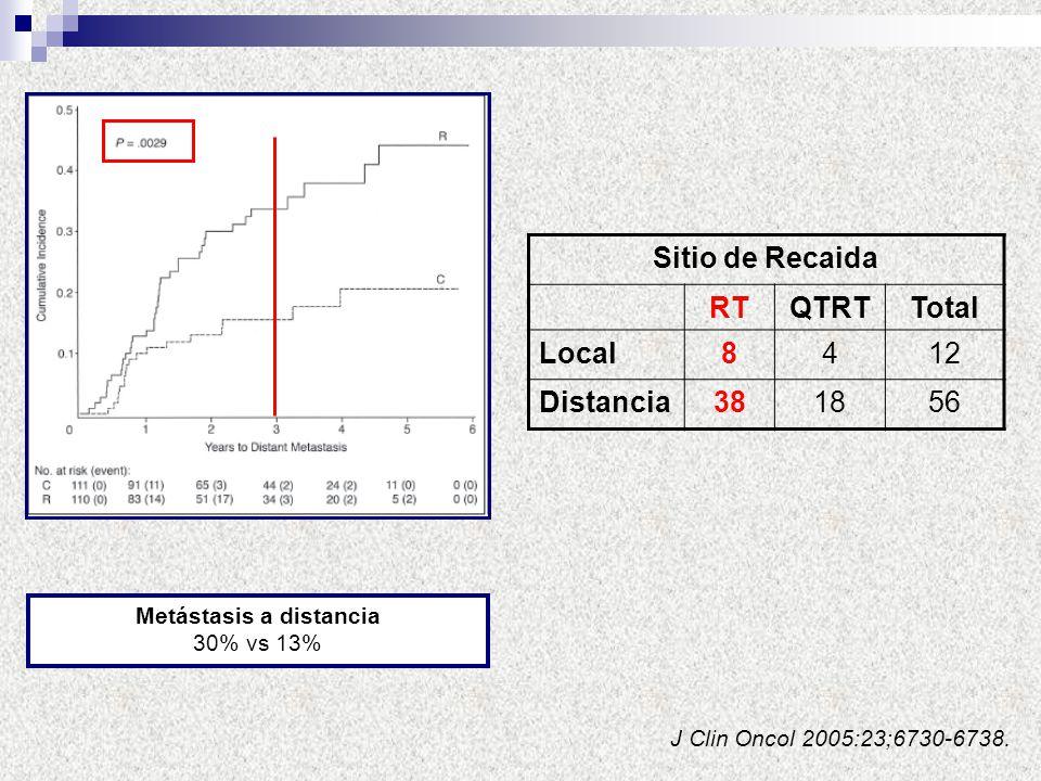 Metástasis a distancia 30% vs 13% J Clin Oncol 2005:23;6730-6738. Sitio de Recaida RTQTRTTotal Local8412 Distancia381856