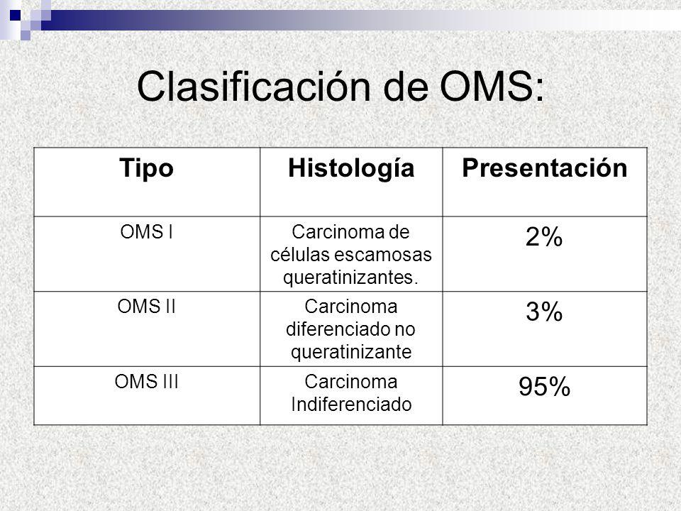Clasificación de OMS: TipoHistologíaPresentación OMS ICarcinoma de células escamosas queratinizantes. 2% OMS IICarcinoma diferenciado no queratinizant