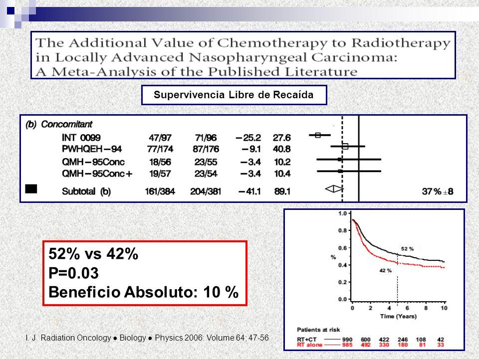 I. J. Radiation Oncology Biology Physics 2006: Volume 64; 47-56 52% vs 42% P=0.03 Beneficio Absoluto: 10 % Supervivencia Libre de Recaída