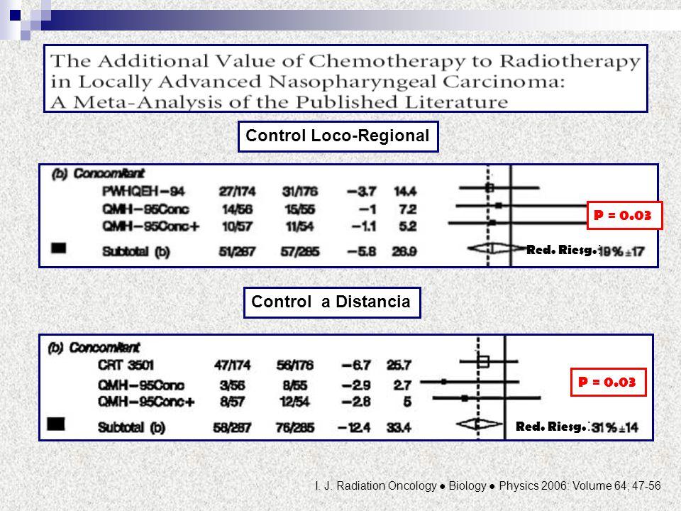 Control Loco-Regional Control a Distancia Red. Riesg. : I. J. Radiation Oncology Biology Physics 2006: Volume 64; 47-56 P = 0.03