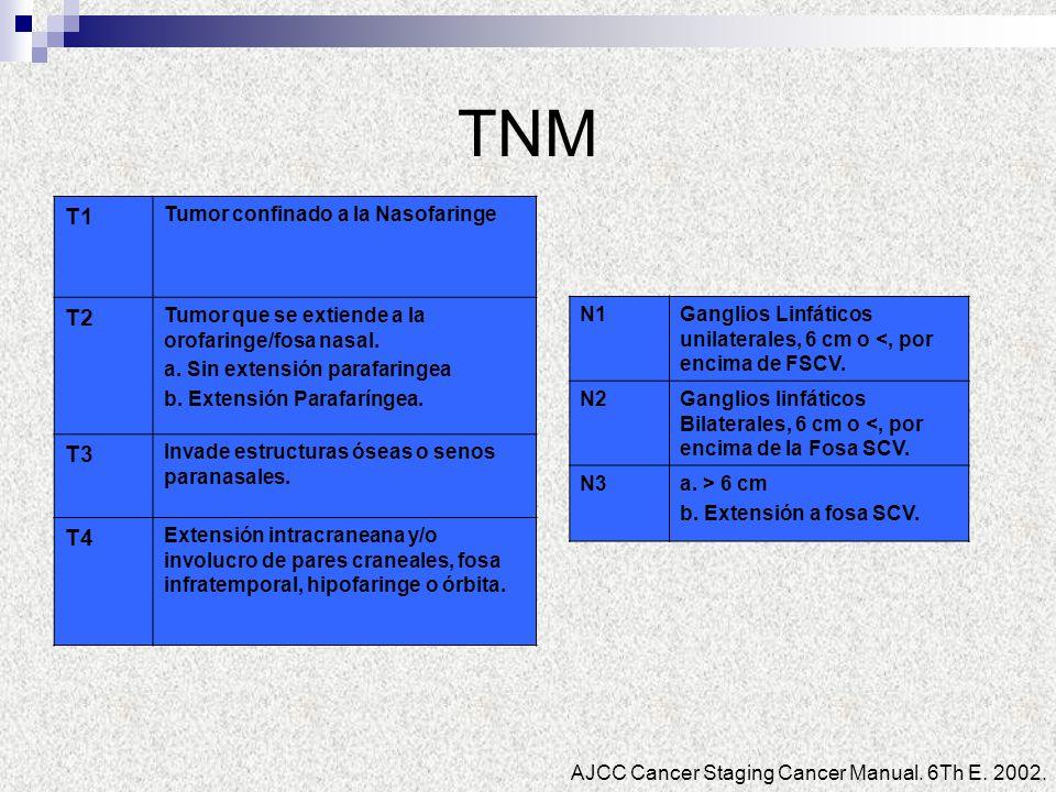 TNM T1 Tumor confinado a la Nasofaringe T2 Tumor que se extiende a la orofaringe/fosa nasal. a. Sin extensión parafaringea b. Extensión Parafaríngea.