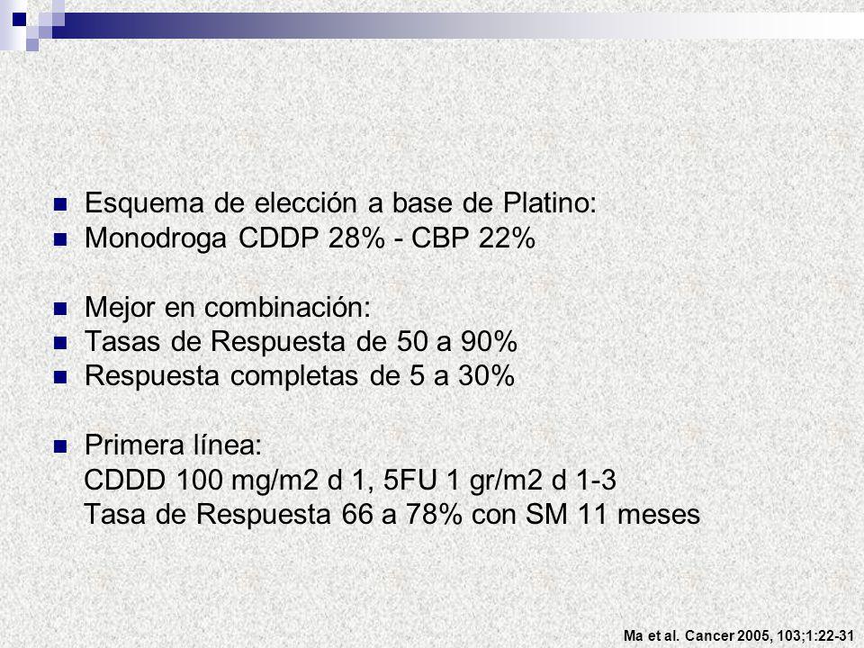 Esquema de elección a base de Platino: Monodroga CDDP 28% - CBP 22% Mejor en combinación: Tasas de Respuesta de 50 a 90% Respuesta completas de 5 a 30