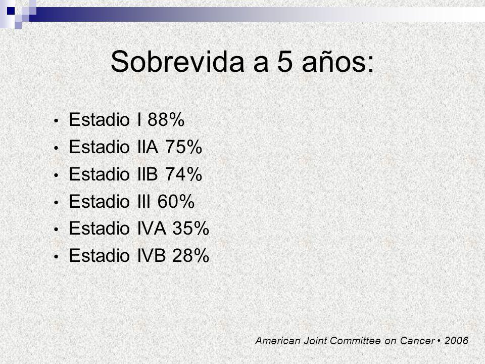 Sobrevida a 5 años: Estadio I 88% Estadio IIA 75% Estadio IIB 74% Estadio III 60% Estadio IVA 35% Estadio IVB 28% American Joint Committee on Cancer 2