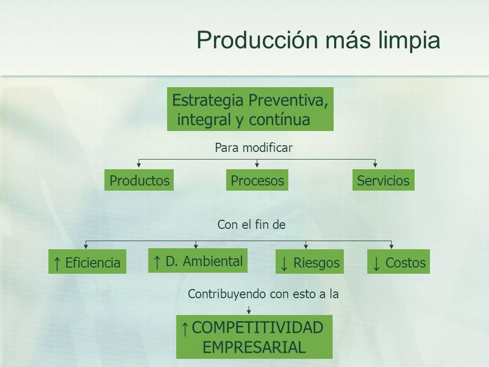 Producción más limpia Estrategia Preventiva, integral y contínua Para modificar ProductosProcesosServicios Con el fin de Eficiencia D. Ambiental Costo