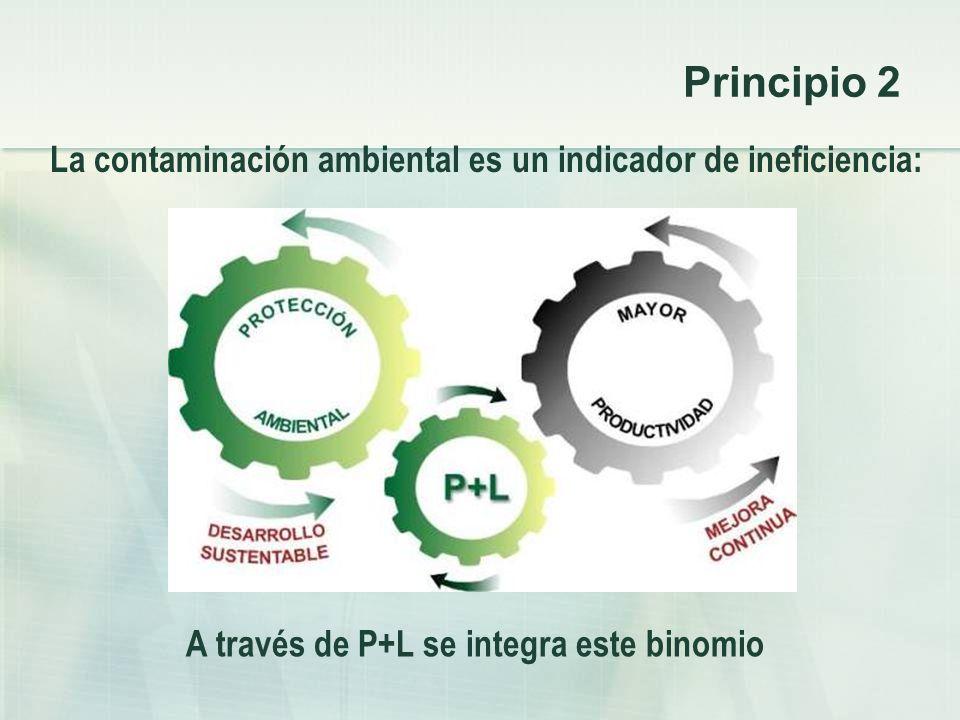 Principio 2 A través de P+L se integra este binomio La contaminación ambiental es un indicador de ineficiencia: