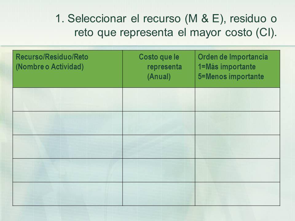 1. Seleccionar el recurso (M & E), residuo o reto que representa el mayor costo (CI). Recurso/Residuo/Reto (Nombre o Actividad) Costo que le represent