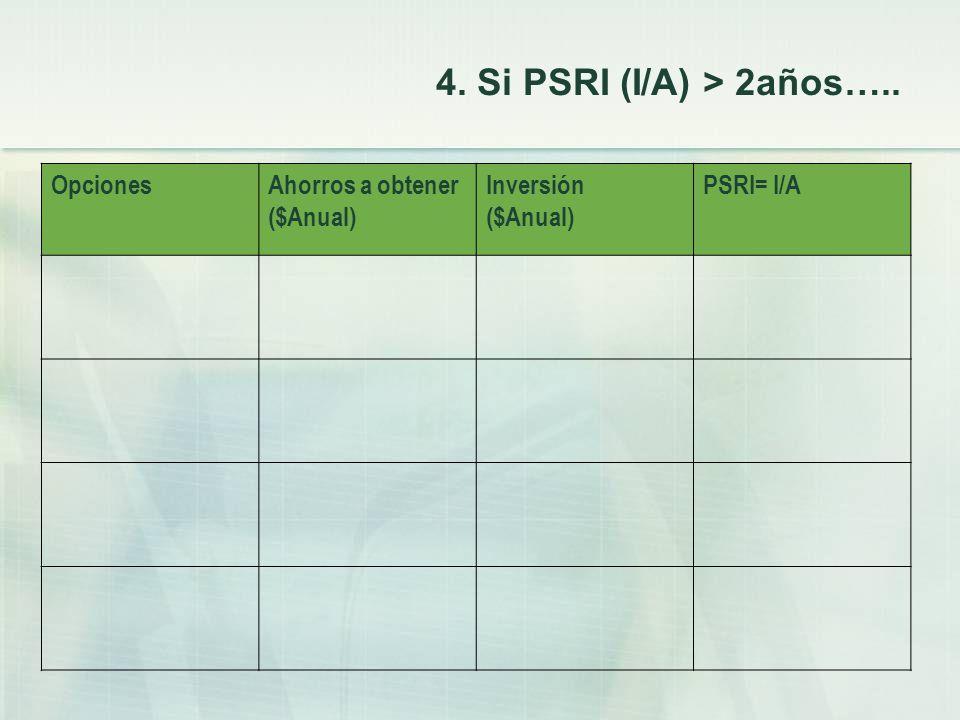 4. Si PSRI (I/A) > 2años….. OpcionesAhorros a obtener ($Anual) Inversión ($Anual) PSRI= I/A