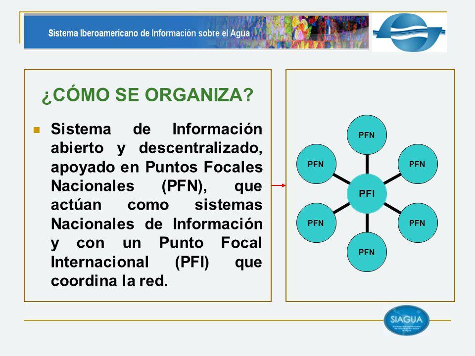 ¿CÓMO SE ORGANIZA? Sistema de Información abierto y descentralizado, apoyado en Puntos Focales Nacionales (PFN), que actúan como sistemas Nacionales d