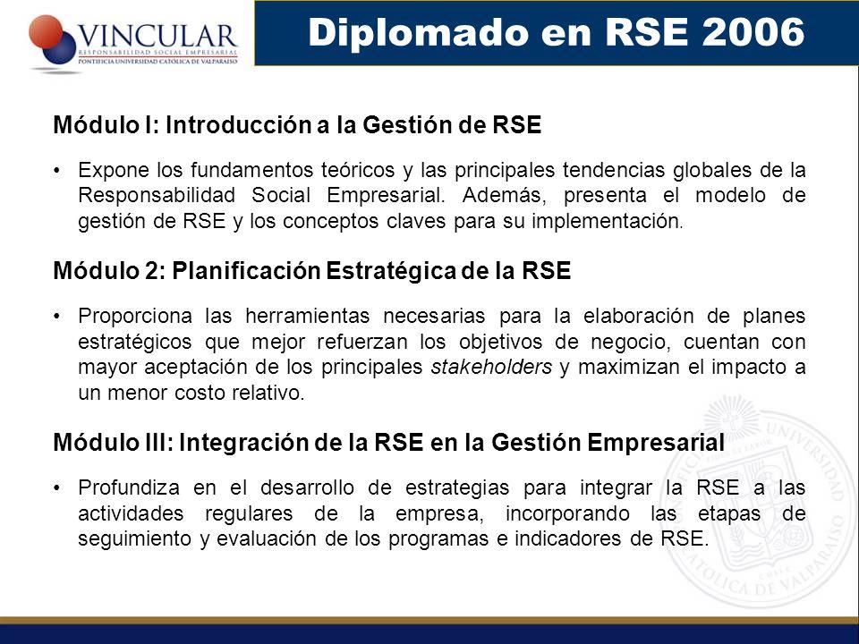 Diplomado en RSE 2006 Módulo I: Introducción a la Gestión de RSE Expone los fundamentos teóricos y las principales tendencias globales de la Responsab