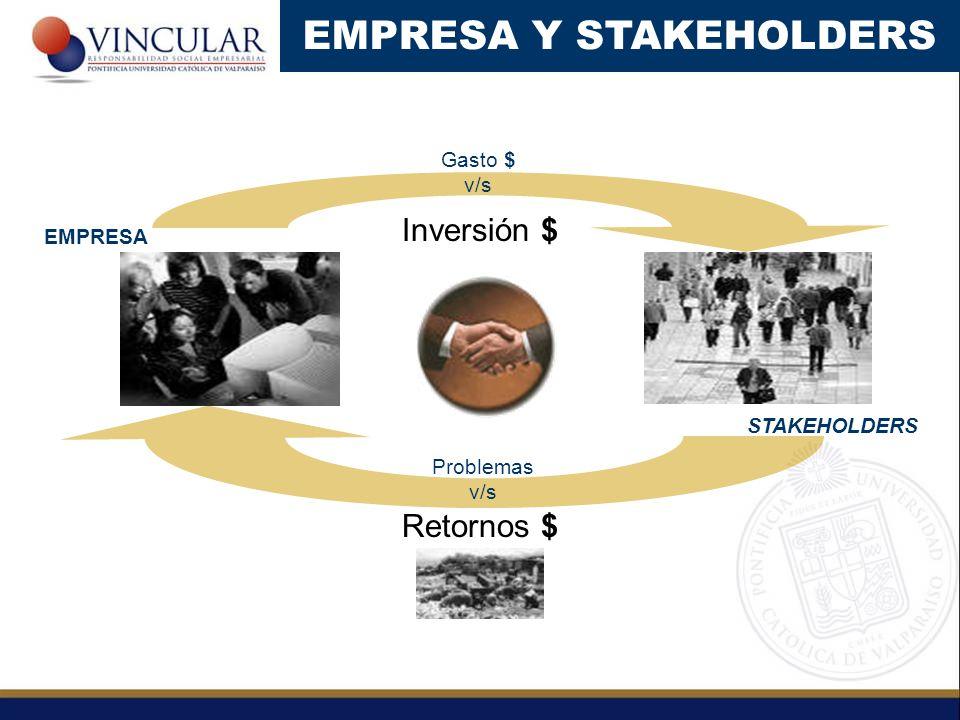 Gasto $ v/s Retornos $ Inversión $ EMPRESA STAKEHOLDERS Problemas v/s EMPRESA Y STAKEHOLDERS