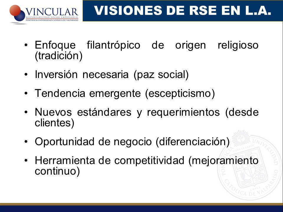 Enfoque filantrópico de origen religioso (tradición) Inversión necesaria (paz social) Tendencia emergente (escepticismo) Nuevos estándares y requerimi