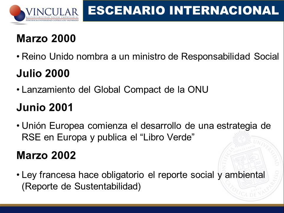 Marzo 2000 Reino Unido nombra a un ministro de Responsabilidad Social Julio 2000 Lanzamiento del Global Compact de la ONU Junio 2001 Unión Europea com