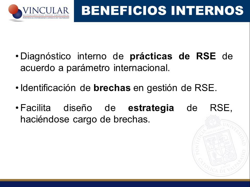Diagnóstico interno de prácticas de RSE de acuerdo a parámetro internacional. Identificación de brechas en gestión de RSE. Facilita diseño de estrateg