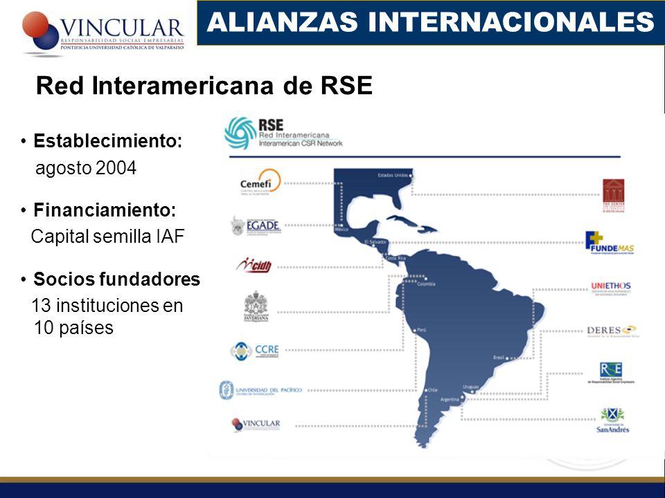 Red Interamericana de RSE Establecimiento: agosto 2004 Financiamiento: Capital semilla IAF Socios fundadores 13 instituciones en 10 países ALIANZAS IN