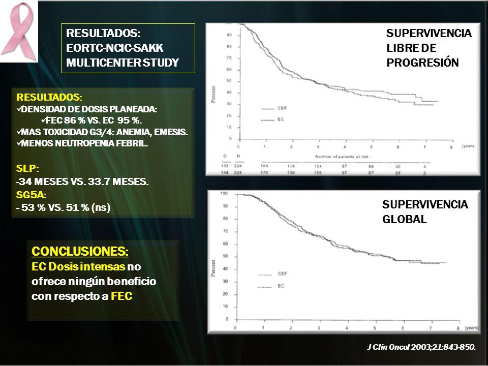 SUPERVIVENCIA LIBRE DE PROGRESIÓN SUPERVIVENCIA GLOBAL RESULTADOS: EORTC-NCIC-SAKK MULTICENTER STUDY RESULTADOS: DENSIDAD DE DOSIS PLANEADA: FEC 86 %