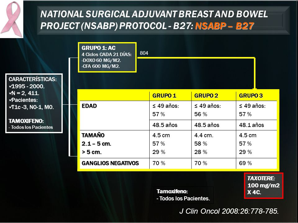 NSABP – B27 NATIONAL SURGICAL ADJUVANT BREAST AND BOWEL PROJECT (NSABP) PROTOCOL - B27: NSABP – B27 GRUPO 1: AC 4 Ciclos CADA 21 DÍAS: -DOXO 60 MG/M2.