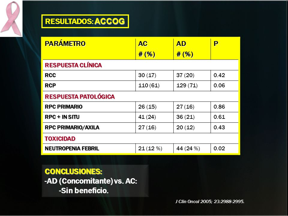 PARÁMETROAC # (%) AD P RESPUESTA CLÍNICA RCC30 (17)37 (20)0.42 RCP110 (61)129 (71)0.06 RESPUESTA PATOLÓGICA RPC PRIMARIO 26 (15)27 (16)0.86 RPC + IN S