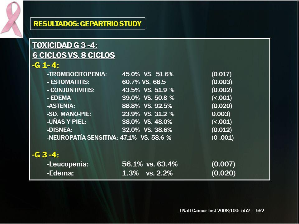 TOXICIDAD G 3 -4: 6 CICLOS VS. 8 CICLOS -G 1- 4: -TROMBOCITOPENIA: 45.0% VS. 51.6% (0.017) - ESTOMATITIS:60.7% VS. 68.5 (0.003) - CONJUNTIVITIS: 43.5%