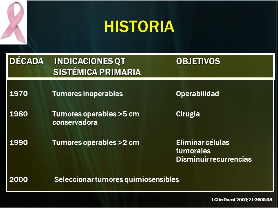 HISTORIA 1970 Tumores inoperables Operabilidad 1980 Tumores operables >5 cm Cirugía conservadora 1990 Tumores operables >2 cm Eliminar células tumoral