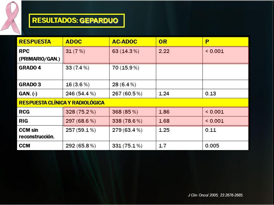 RESPUESTAADOCAC-ADOCORP RPC (PRIMARIO/GAN.) 31 (7 %)63 (14.3 %)2.22< 0.001 GRADO 433 (7.4 %)70 (15.9 %) GRADO 316 (3.6 %)28 (6.4 %) GAN. (-)246 (54.4