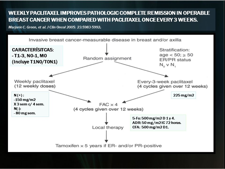 WEEKLY PACLITAXEL IMPROVES PATHOLOGIC COMPLETE REMISSION IN OPERABLE BREAST CANCER WHEN COMPARED WITH PACLITAXEL ONCE EVERY 3 WEEKS.