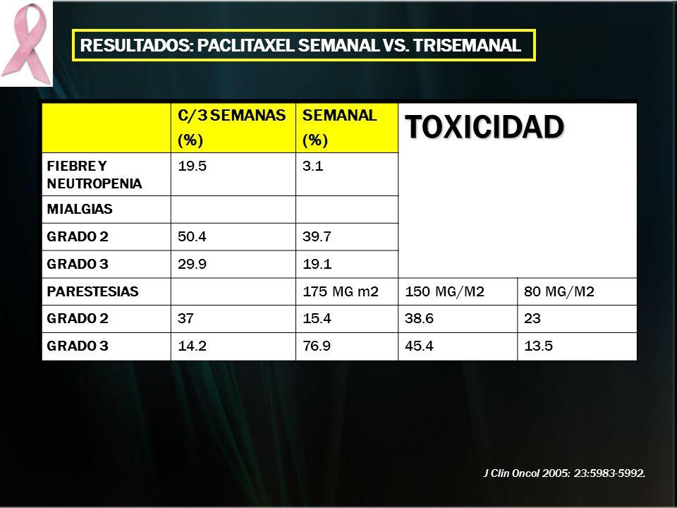 C/3 SEMANAS (%) SEMANAL (%)TOXICIDAD FIEBRE Y NEUTROPENIA 19.53.1 MIALGIAS GRADO 250.439.7 GRADO 329.919.1 PARESTESIAS175 MG m2150 MG/M280 MG/M2 GRADO