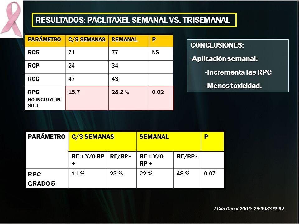 PARÁMETRO C/3 SEMANAS SEMANALP RCG7177NS RCP2434 RCC4743 RPC NO INCLUYE IN SITU 15.728.2 %0.02 PARÁMETRO C/3 SEMANAS SEMANALP RE + Y/O RP + RE/RP -RE