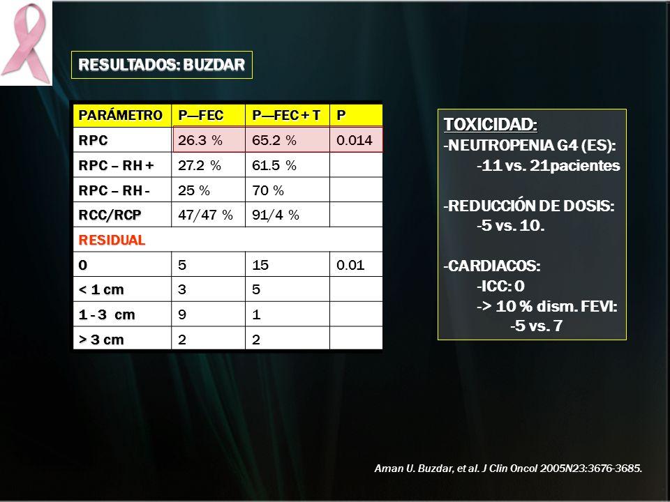 RESULTADOS: BUZDAR PARÁMETROPFEC P---FEC + T P RPC26.3 %65.2 %0.014 RPC – RH + 27.2 %61.5 % RPC – RH - 25 %70 % RCC/RCP47/47 %91/4 % RESIDUAL 05150.01