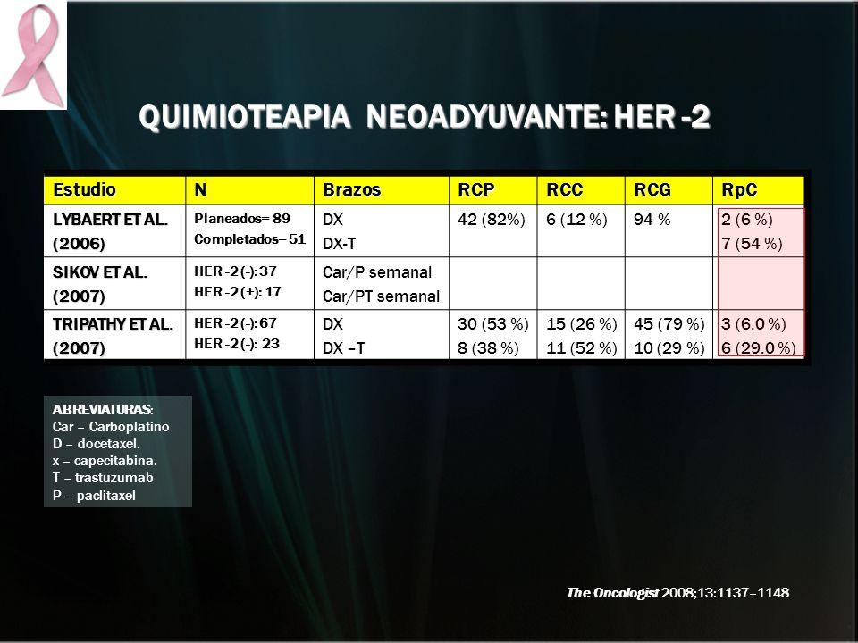 EstudioNBrazosRCPRCCRCGRpC LYBAERT ET AL. (2006) Planeados= 89 Completados= 51 DX DX-T 42 (82%)6 (12 %)94 %2 (6 %) 7 (54 %) SIKOV ET AL. (2007) HER -2