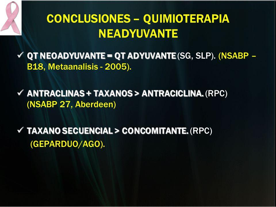 CONCLUSIONES – QUIMIOTERAPIA NEADYUVANTE QT NEOADYUVANTE = QT ADYUVANTE QT NEOADYUVANTE = QT ADYUVANTE (SG, SLP). (NSABP – B18, Metaanalisis - 2005).