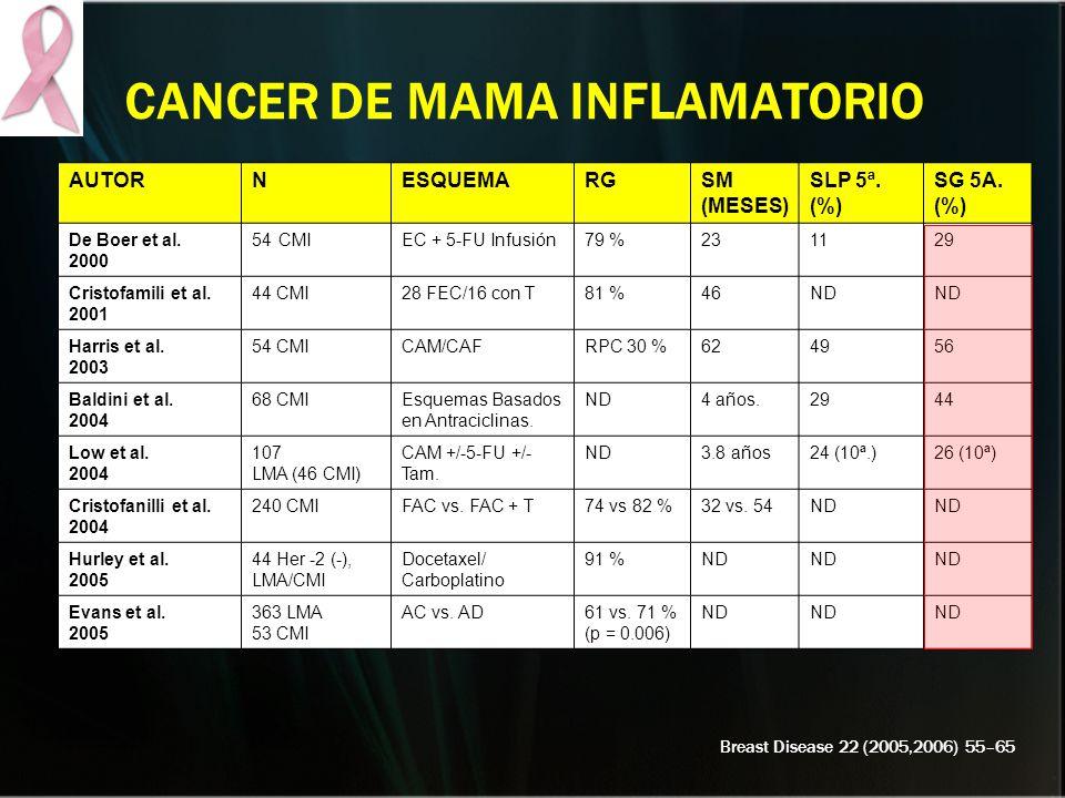 CANCER DE MAMA INFLAMATORIO AUTORNESQUEMARGSM (MESES) SLP 5ª. (%) SG 5A. (%) De Boer et al. 2000 54CMIEC + 5-FU Infusión79 %231129 Cristofamili et al.
