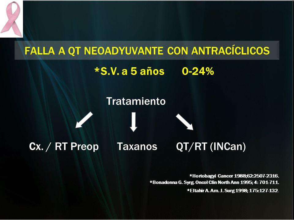 FALLA A QT NEOADYUVANTE CON ANTRACÍCLICOS *S.V. a 5 años0-24% Tratamiento Cx. / RT PreopTaxanosQT/RT (INCan) *Hortobagyi Cancer 1988;62:2507-2316. *Bo